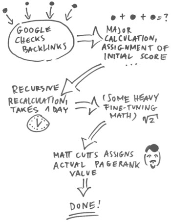 Funny pagerank